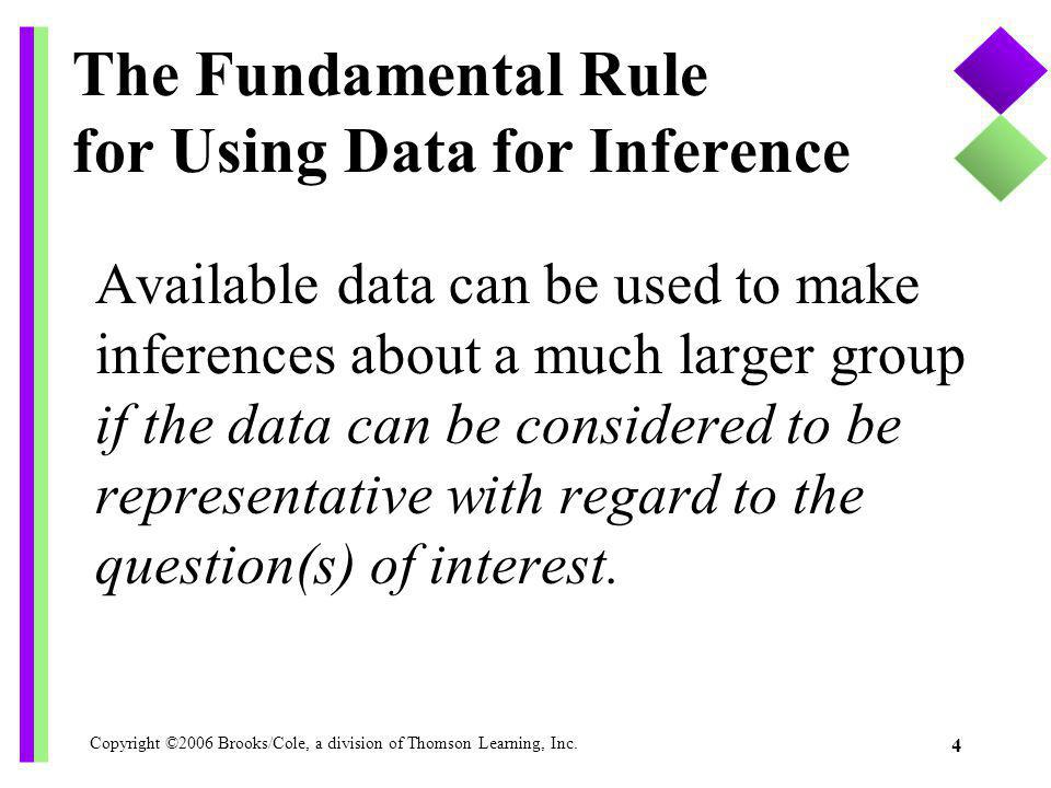 Copyright ©2006 Brooks/Cole, a division of Thomson Learning, Inc. 4 The Fundamental Rule for Using Data for Inference Available data can be used to ma