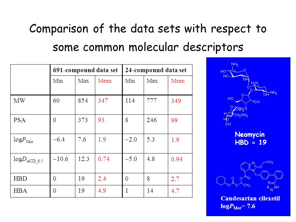 Comparison of the data sets with respect to some common molecular descriptors 691-compound data set24-compound data set MinMaxMeanMinMaxMean MW60854347114777349 PSA037393824699 logP Mor 6.4 7.61.9 2.0 5.31.9 logD ACD_6.5 10.6 12.30.74 5.0 4.80.94 HBD0192.4082.7 HBA0194.91144.7 Candesartan cilexetil logP Mor = 7.6 Neomycin HBD = 19