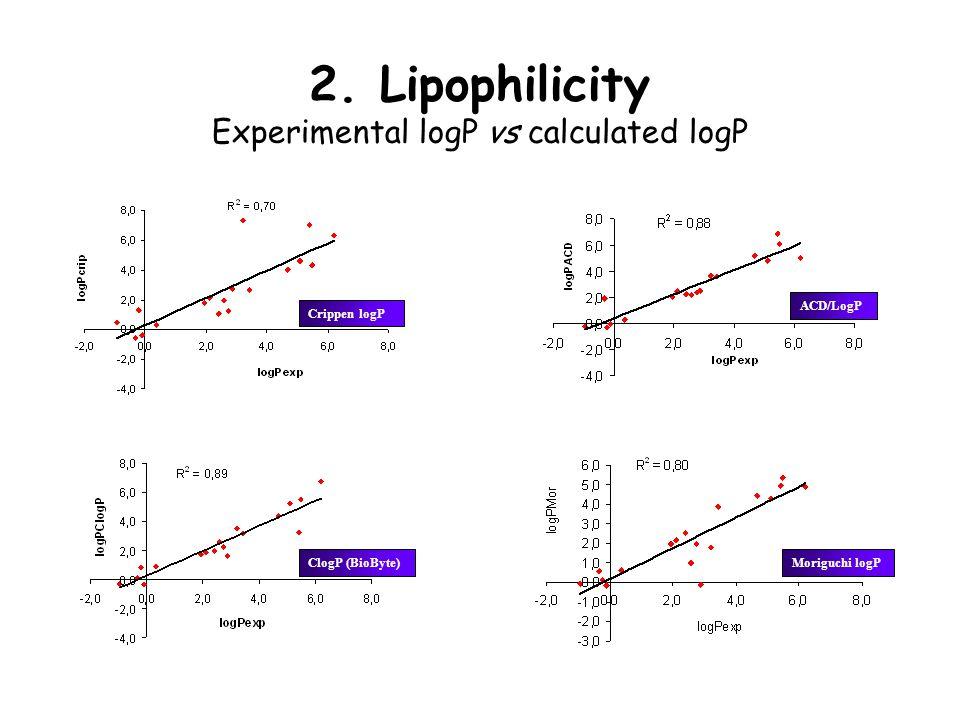 2. Lipophilicity Experimental logP vs calculated logP Crippen logP ACD/LogP ClogP (BioByte) Moriguchi logP