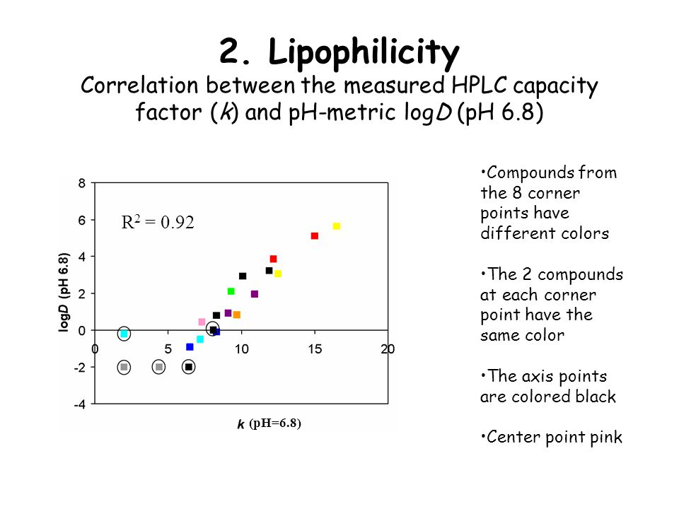2. Lipophilicity Correlation between the measured HPLC capacity factor (k) and pH-metric logD (pH 6.8) Compounds from the 8 corner points have differe