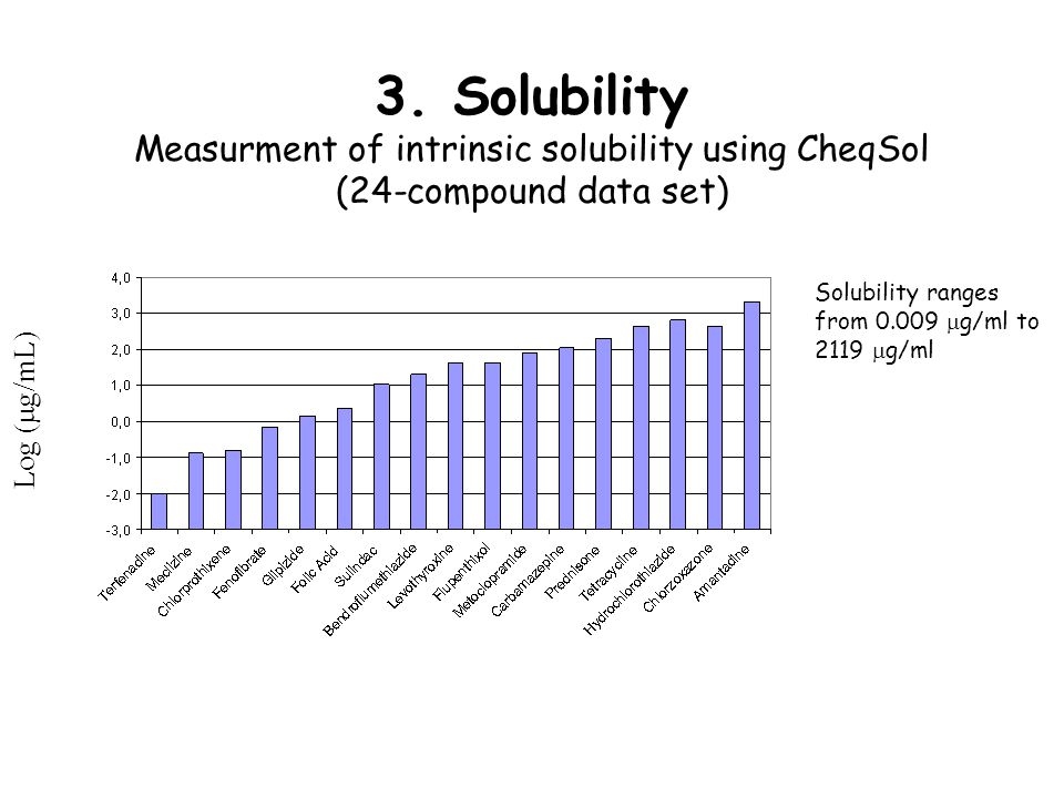 3. Solubility Measurment of intrinsic solubility using CheqSol (24-compound data set) Log ( g/mL) Solubility ranges from 0.009 g/ml to 2119 g/ml