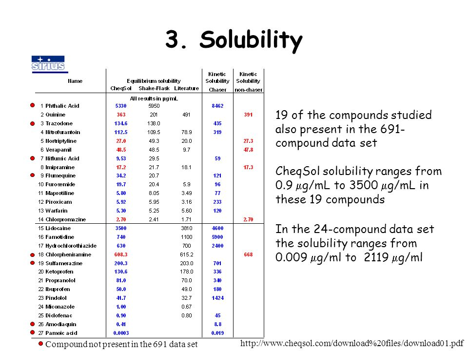3. Solubility http://www.cheqsol.com/download%20files/download01.pdf 19 of the compounds studied also present in the 691- compound data set CheqSol so
