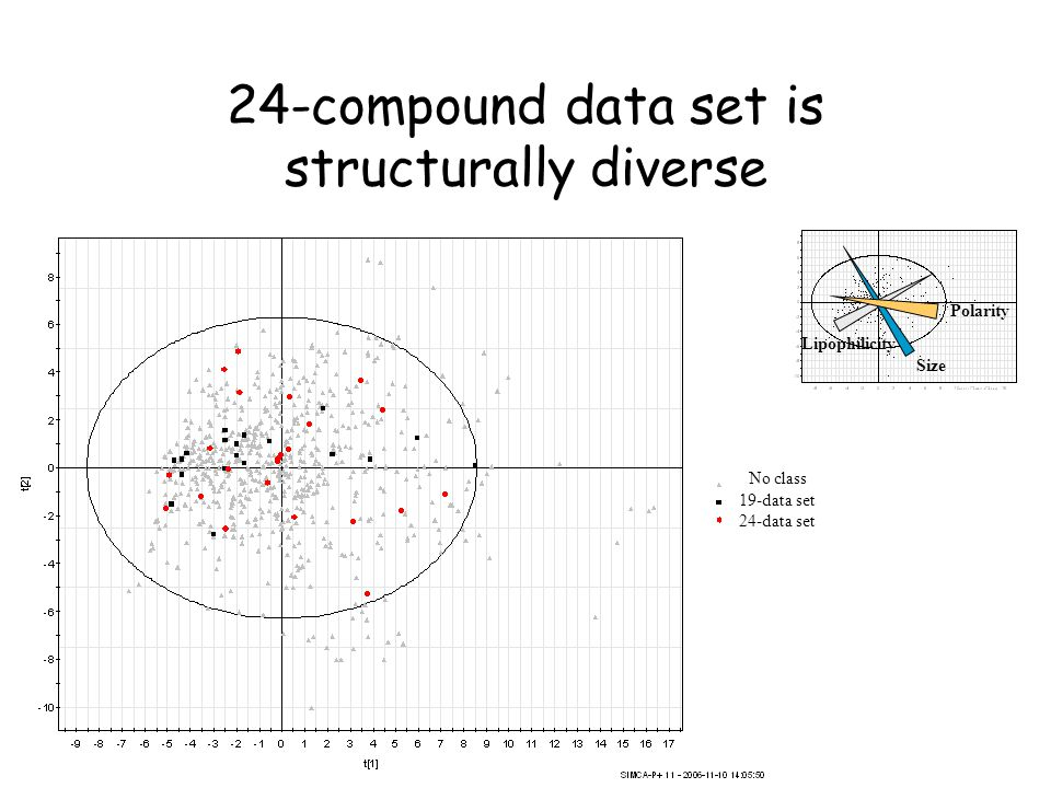 24-compound data set is structurally diverse Polarity Size Lipophilicity No class 19-data set 24-data set