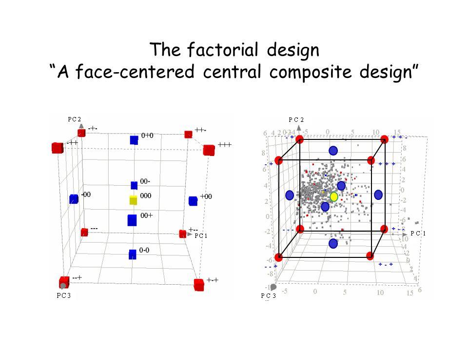 24-compound data set is structurally diverse Polarity Size Lipophilicity No class 19-data set 24-data set