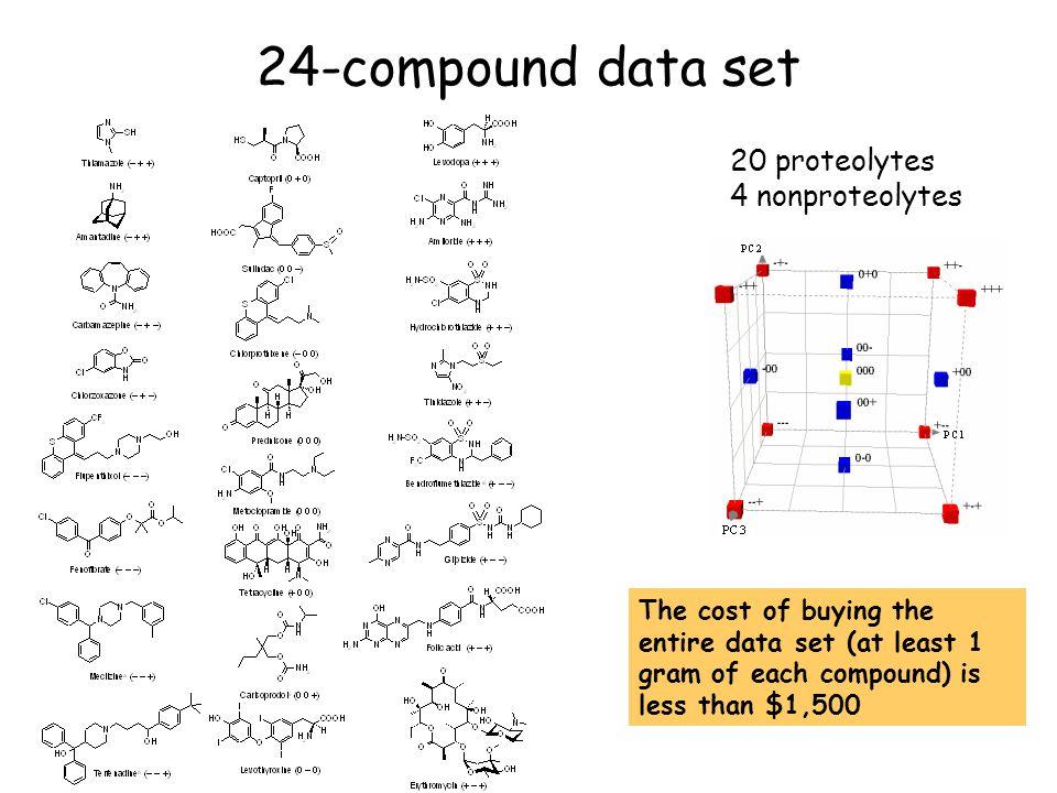 Comparison of the data sets with respect to some common molecular descriptors 691-compound data set24-compound data set MinMaxMeanMinMaxMean MW60854347114777349 PSA037393824699 logP Mor 6.4 7.61.9 2.0 5.31.9 logD ACD_6.5 10.6 12.30.74 5.0 4.80.94 HBD0192.4082.7 HBA0194.91144.7 Candesartan cilexetil logP Mor = 7.6 Neomycin HBD = 19