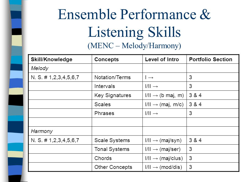 Ensemble Performance & Listening Skills (MENC – Melody/Harmony) Skill/KnowledgeConceptsLevel of IntroPortfolio Section Melody N.