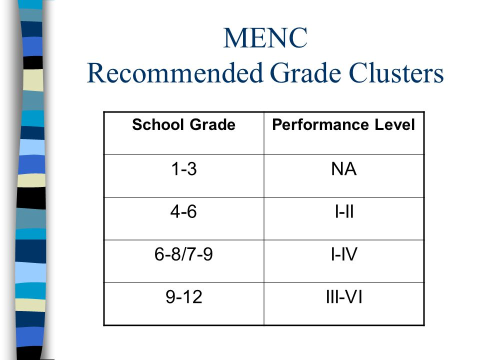 MENC Recommended Grade Clusters School GradePerformance Level 1-3NA 4-6I-II 6-8/7-9I-IV 9-12III-VI