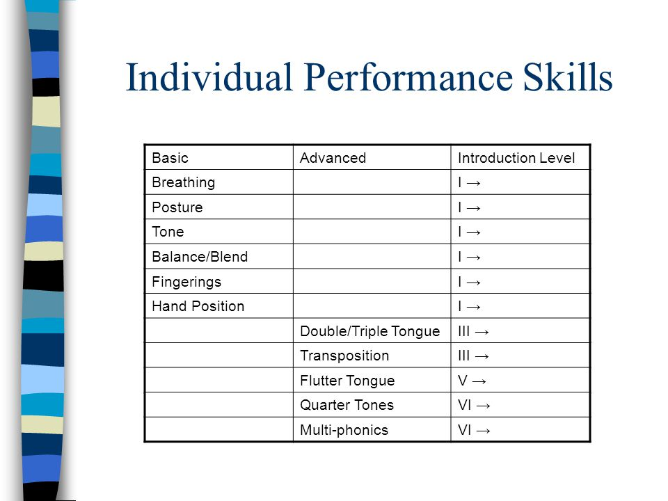 Individual Performance Skills BasicAdvancedIntroduction Level BreathingI PostureI ToneI Balance/BlendI FingeringsI Hand PositionI Double/Triple TongueIII TranspositionIII Flutter TongueV Quarter TonesVI Multi-phonicsVI