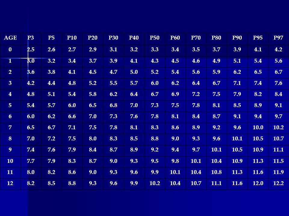 AGEP3P5P10P20P30P40P50P60P70P80P90P95P97 02.52.62.72.93.13.23.33.43.53.73.94.14.2 13.03.23.43.73.94.14.34.54.64.95.15.45.6 23.63.84.14.54.75.05.25.45.65.96.26.56.7 34.24.44.85.25.55.76.06.26.46.77.17.47.6 44.85.15.45.86.26.46.76.97.27.57.98.28.4 55.45.76.06.56.87.07.37.57.88.18.58.99.1 66.06.26.67.07.37.67.88.18.48.79.19.49.7 76.56.77.17.57.88.18.38.68.99.29.610.010.2 87.07.27.58.08.38.58.89.09.39.610.110.510.7 97.47.67.98.48.78.99.29.49.710.110.510.911.1 107.77.98.38.79.09.39.59.810.110.410.911.311.5 118.08.28.69.09.39.69.910.110.410.811.311.611.9 128.28.58.89.39.69.910.210.410.711.111.612.012.2