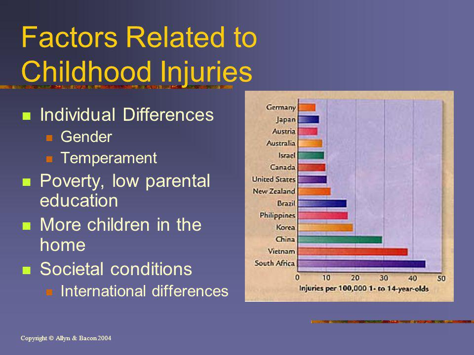 Copyright © Allyn & Bacon 2004 Factors Related to Childhood Injuries Individual Differences Gender Temperament Poverty, low parental education More ch