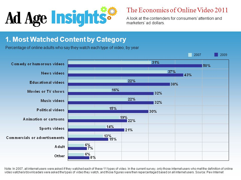 1. Most Watched Content by Category Percentage of online adults who say they watch each type of video, by year The Economics of Online Video 2011 A lo