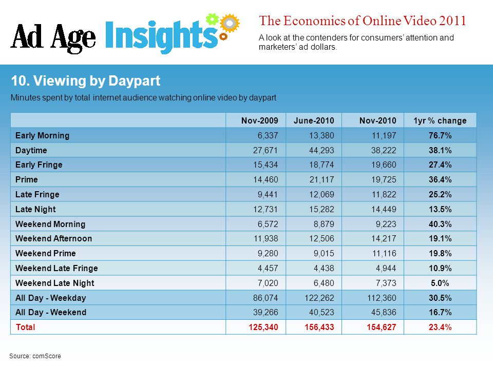 Source: comScore 10. Viewing by Daypart Minutes spent by total internet audience watching online video by daypart Nov-2009June-2010Nov-20101yr % chang