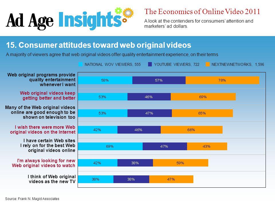 Source: Frank N. Magid Associates 15. Consumer attitudes toward web original videos A majority of viewers agree that web original videos offer quality