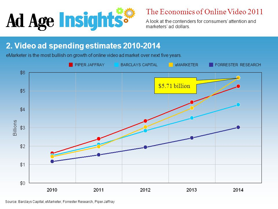Source: Barclays Capital, eMarketer, Forrester Research, Piper Jaffray 2. Video ad spending estimates 2010-2014 eMarketer is the most bullish on growt