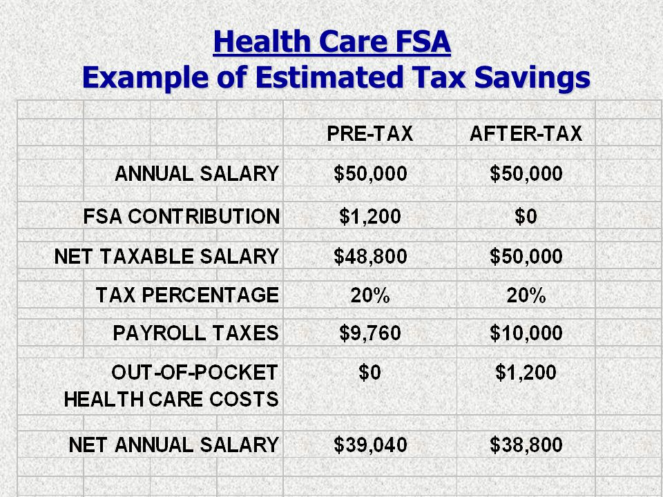 Health Care FSA EXAMPLES OF ELIGIBLE EXPENSES EXAMPLES OF INELIGIBLE EXPENSES Services provided by a licensed health care practitioner Vitamins and dietary supplements Provider Co-Pays, deductibles, RX Co-Pays Cosmetic surgery or procedures Over-the-counter medicines and supplies Athletic or health club memberships Eye glasses, contact lenses and solutions, LASIK Teeth whitening Dental and Orthodontic expenses