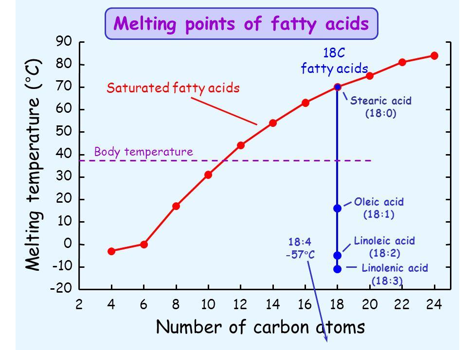 18C fatty acids Number of carbon atoms 24681012141618202224 Melting temperature (°C) -20 -10 0 10 20 30 40 50 60 70 80 90 Linolenic acid (18:3) Satura