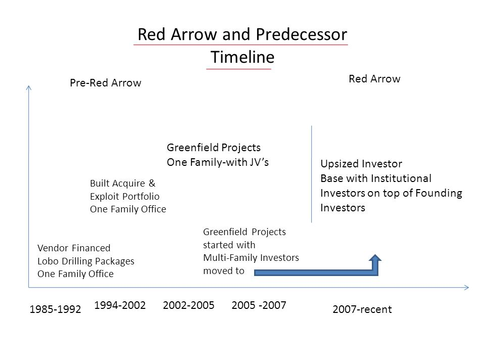 Red Arrow and Predecessor Timeline 1985-1992 1994-20022002-20052005 -2007 2007-recent Pre-Red Arrow Red Arrow Upsized Investor Base with Institutional Investors on top of Founding Investors Vendor Financed Lobo Drilling Packages One Family Office Built Acquire & Exploit Portfolio One Family Office Greenfield Projects started with Multi-Family Investors moved to Greenfield Projects One Family-with JVs