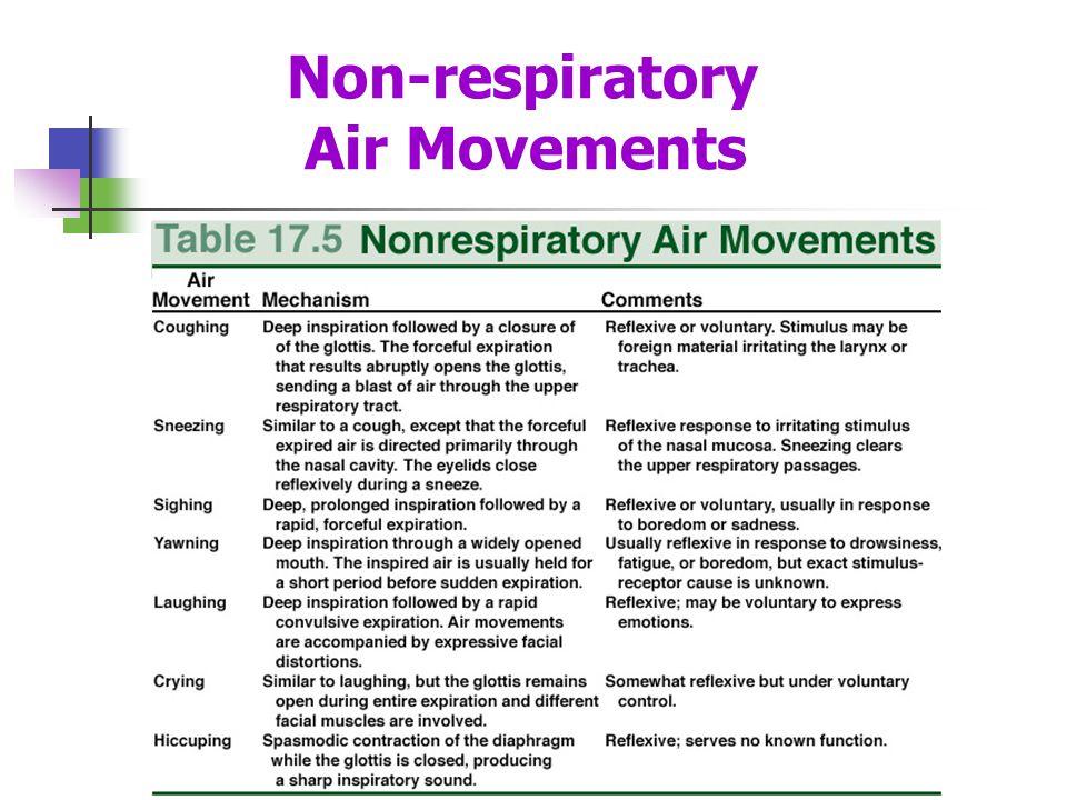 Non-respiratory Air Movements