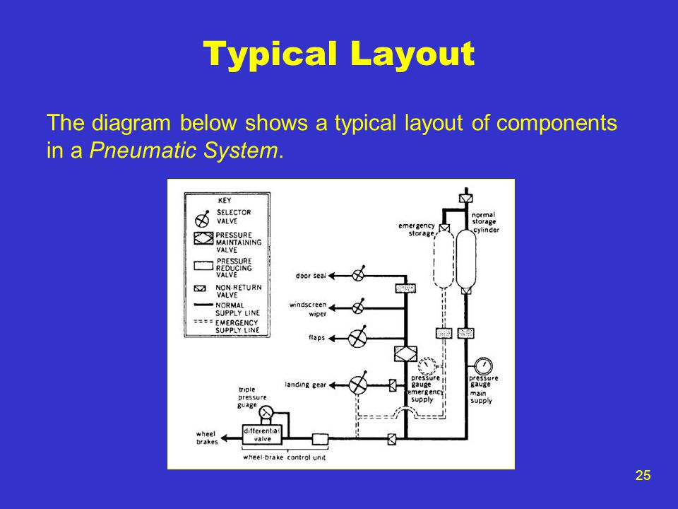 25 Typical Layout The diagram below shows a typical layout of components in a Pneumatic System.