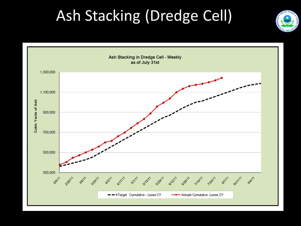 Ash Stacking (Dredge Cell)