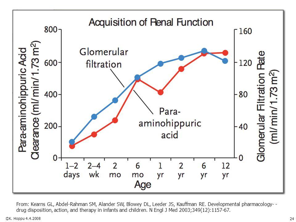 From: Kearns GL, Abdel-Rahman SM, Alander SW, Blowey DL, Leeder JS, Kauffman RE. Developmental pharmacology- - drug disposition, action, and therapy i