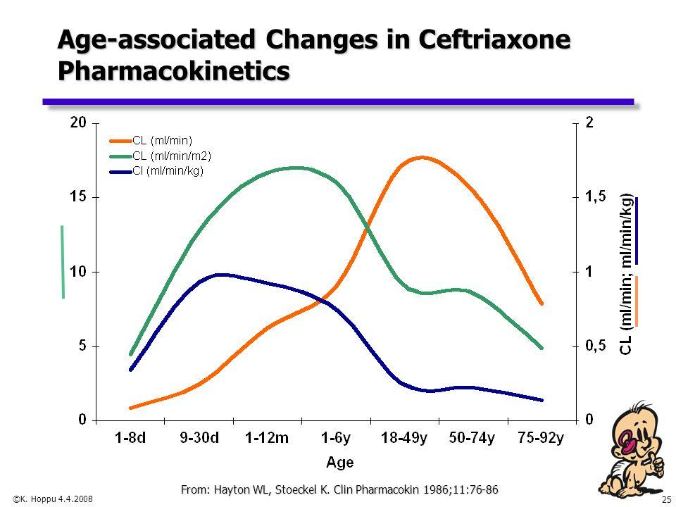 25 ©K. Hoppu 4.4.2008 Age-associated Changes in Ceftriaxone Pharmacokinetics From: Hayton WL, Stoeckel K. Clin Pharmacokin 1986;11:76-86