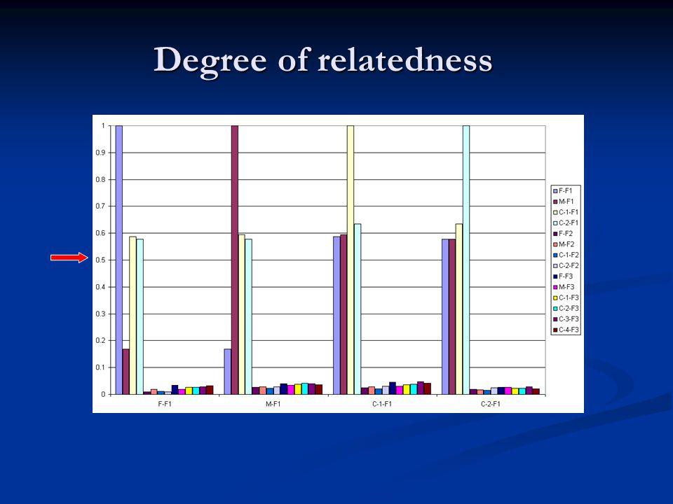 Degree of relatedness