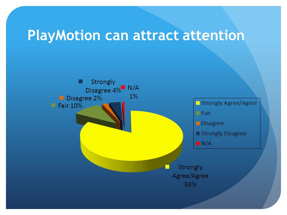 PlayMotion can attract attention