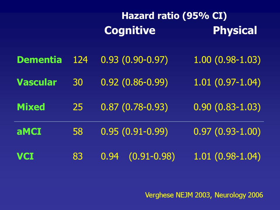 Hazard ratio (95% CI) CognitivePhysical Dementia1240.93 (0.90-0.97) 1.00 (0.98-1.03) Vascular300.92 (0.86-0.99) 1.01 (0.97-1.04) Mixed250.87 (0.78-0.9