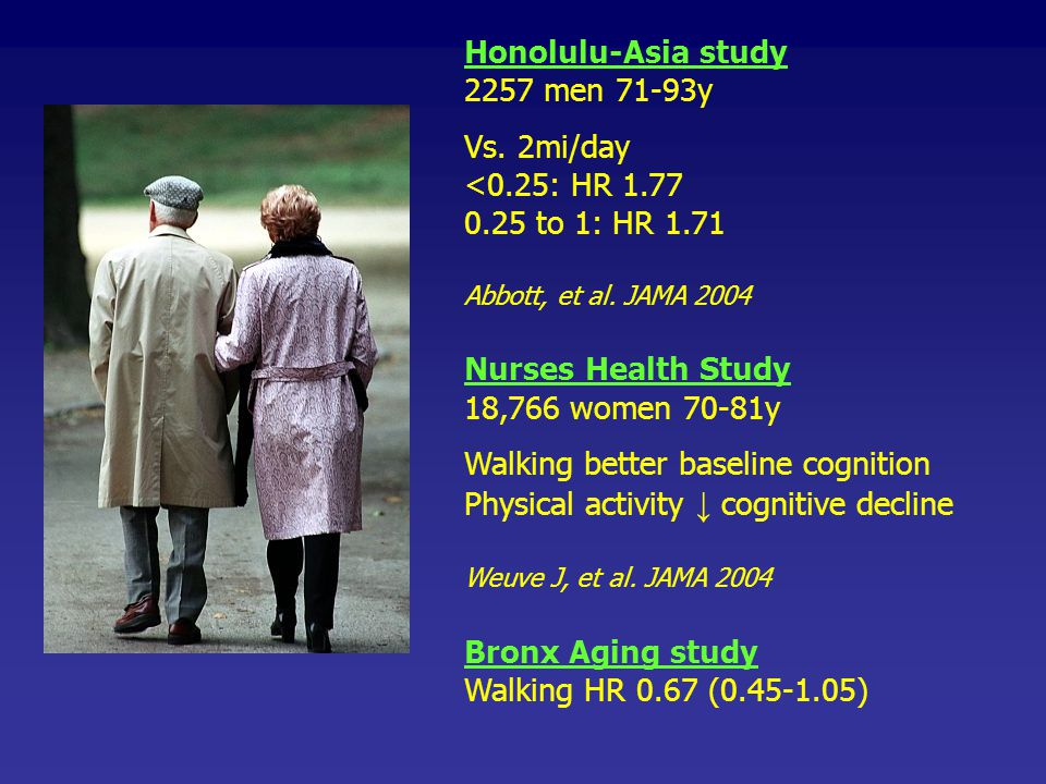 Honolulu-Asia study 2257 men 71-93y Vs. 2mi/day <0.25: HR 1.77 0.25 to 1: HR 1.71 Abbott, et al. JAMA 2004 Nurses Health Study 18,766 women 70-81y Wal