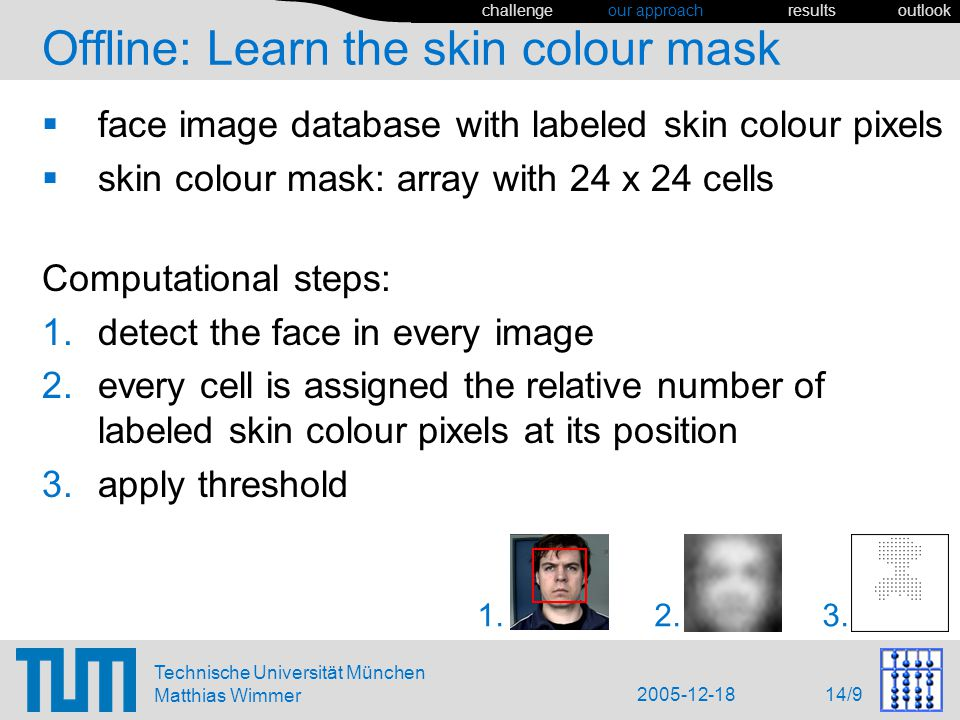 2005-12-18 14/9 Technische Universität München Matthias Wimmer Offline: Learn the skin colour mask face image database with labeled skin colour pixels skin colour mask: array with 24 x 24 cells Computational steps: detect the face in every image every cell is assigned the relative number of labeled skin colour pixels at its position apply threshold 1.