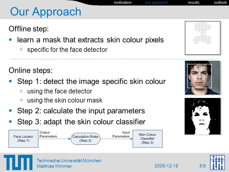 2005-12-18 5/9 Technische Universität München Matthias Wimmer Our Approach Offline step: learn a mask that extracts skin colour pixels specific for the face detector motivation our approach results outlook Online steps: Step 1: detect the image specific skin colour using the face detector using the skin colour mask Step 2: calculate the input parameters Step 3: adapt the skin colour classifier