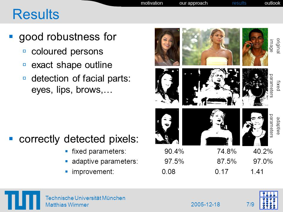 2005-12-18 7/9 Technische Universität München Matthias Wimmer Results good robustness for coloured persons exact shape outline detection of facial parts: eyes, lips, brows,… correctly detected pixels: fixed parameters:90.4%74.8%40.2% adaptive parameters:97.5%87.5%97.0% improvement: 0.08 0.17 1.41 motivation our approach results outlook adaptive parameters fixed parameters original image