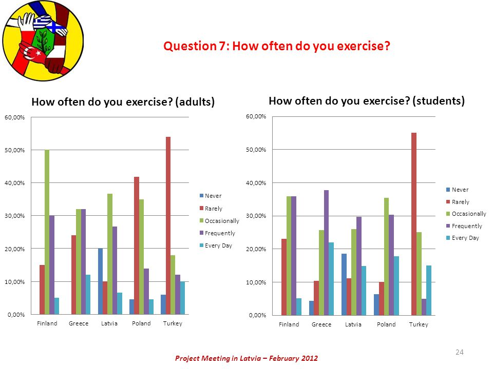 Project Meeting in Latvia – February 2012 Question 7: How often do you exercise? 24