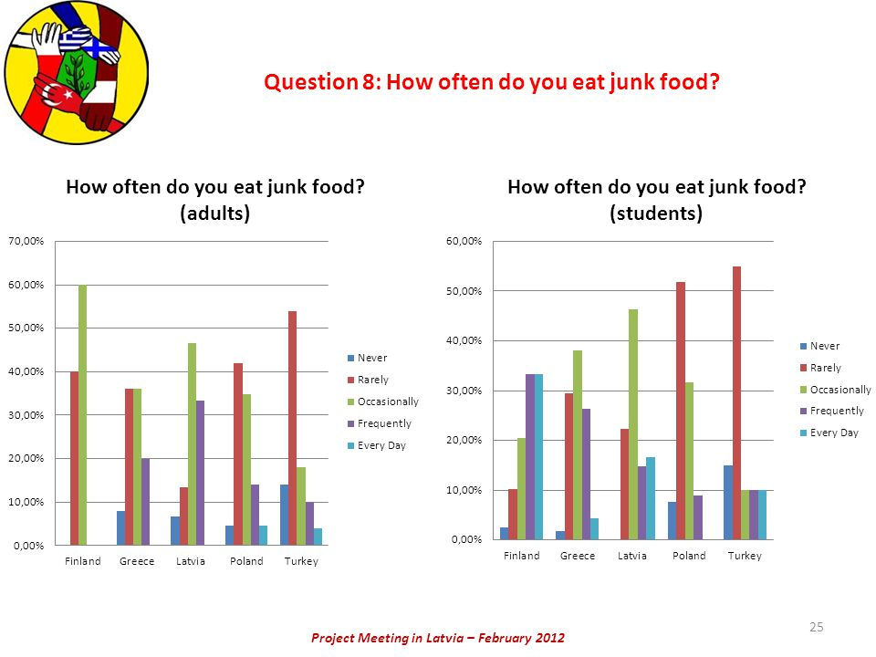 Project Meeting in Latvia – February 2012 Question 8: How often do you eat junk food 25