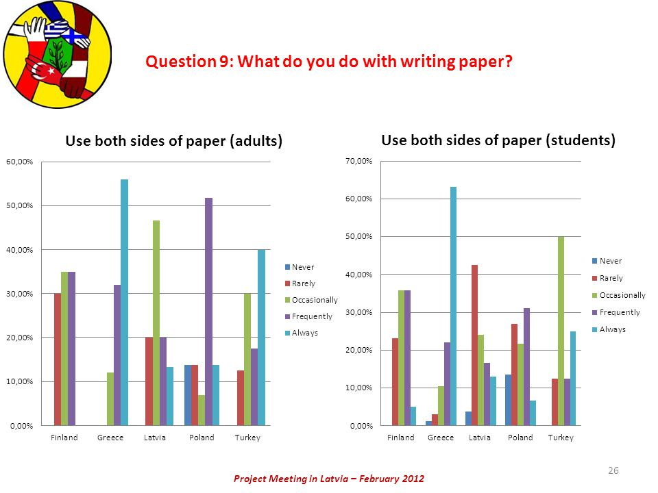 Project Meeting in Latvia – February 2012 26 Question 9: What do you do with writing paper