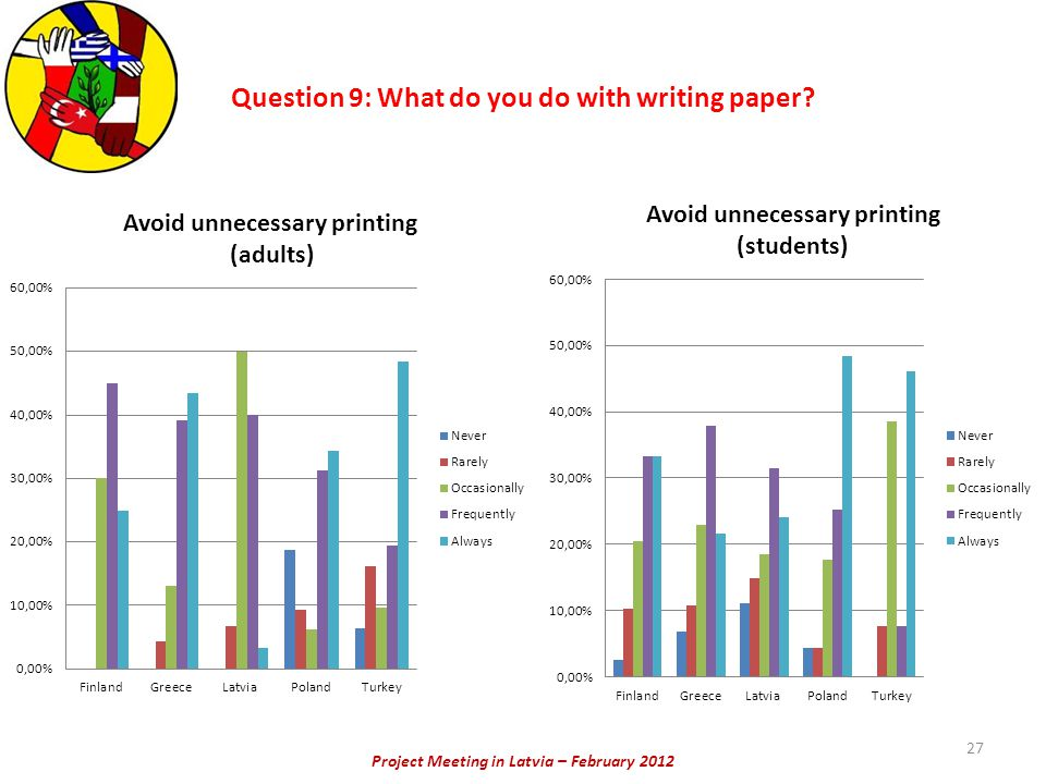 Project Meeting in Latvia – February 2012 27 Question 9: What do you do with writing paper