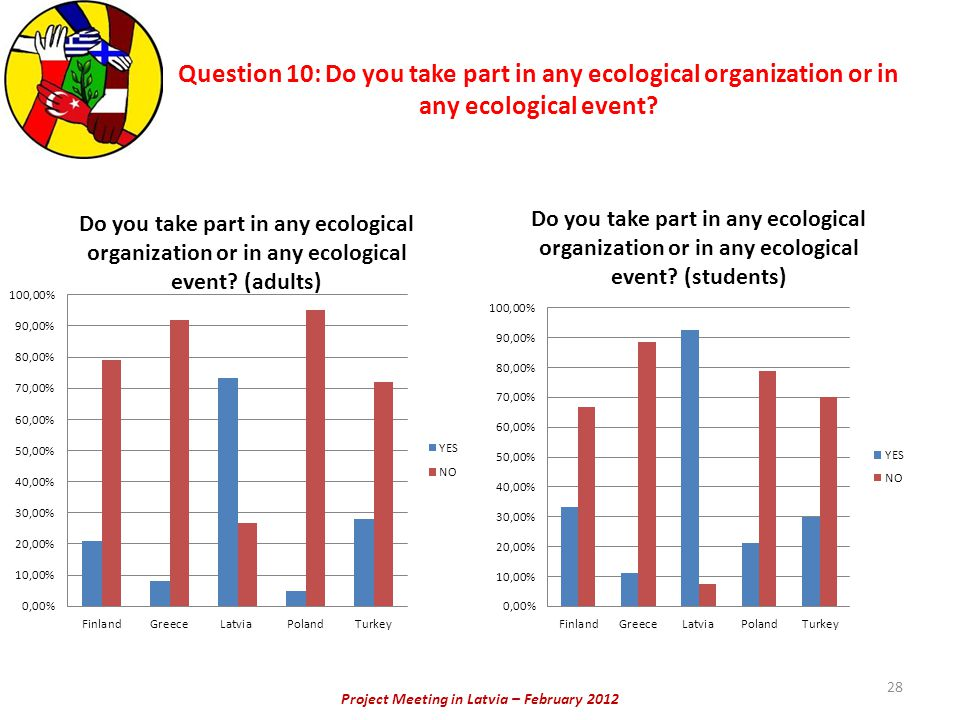 Project Meeting in Latvia – February 2012 Question 10: Do you take part in any ecological organization or in any ecological event? 28