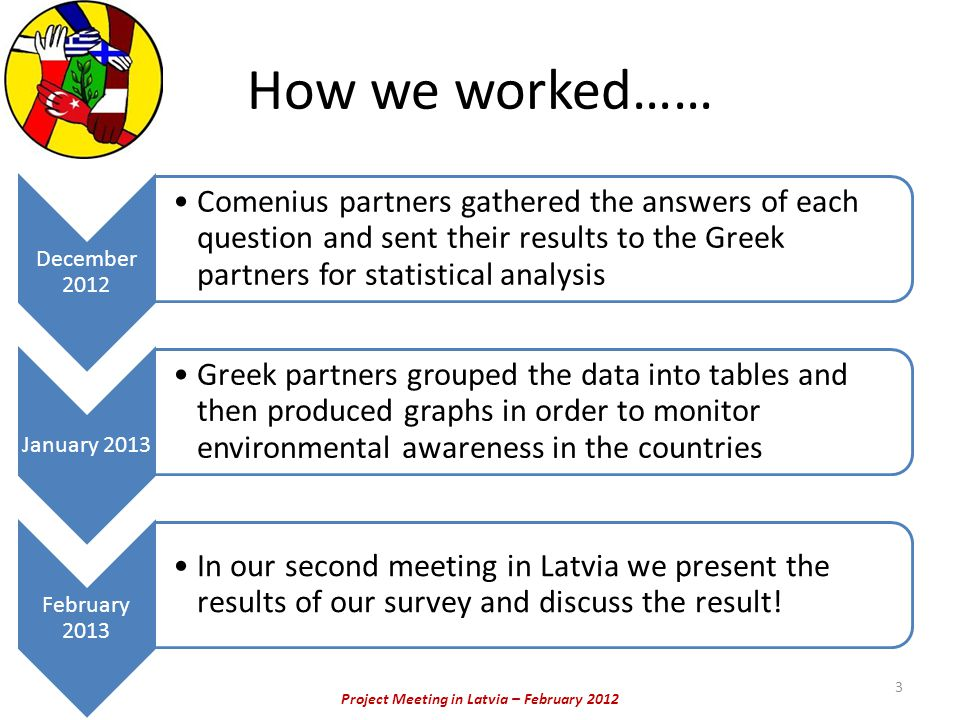 Project Meeting in Latvia – February 2012 How we worked…… December 2012 Comenius partners gathered the answers of each question and sent their results