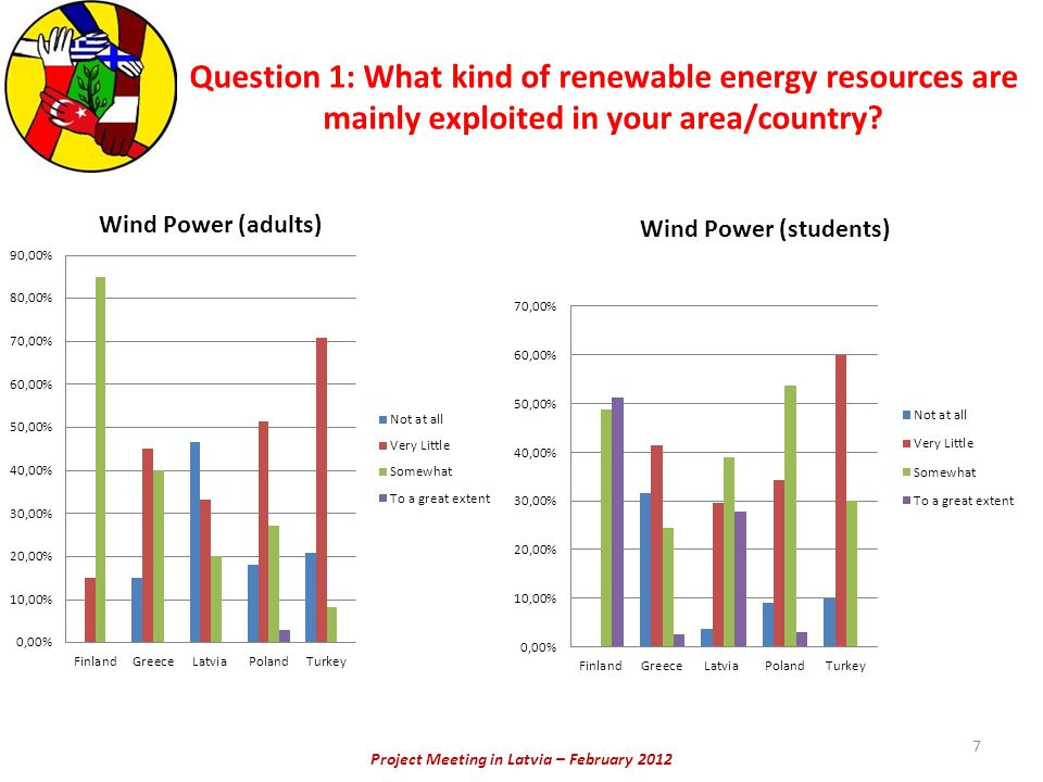 Project Meeting in Latvia – February 2012 Question 1: What kind of renewable energy resources are mainly exploited in your area/country? 7
