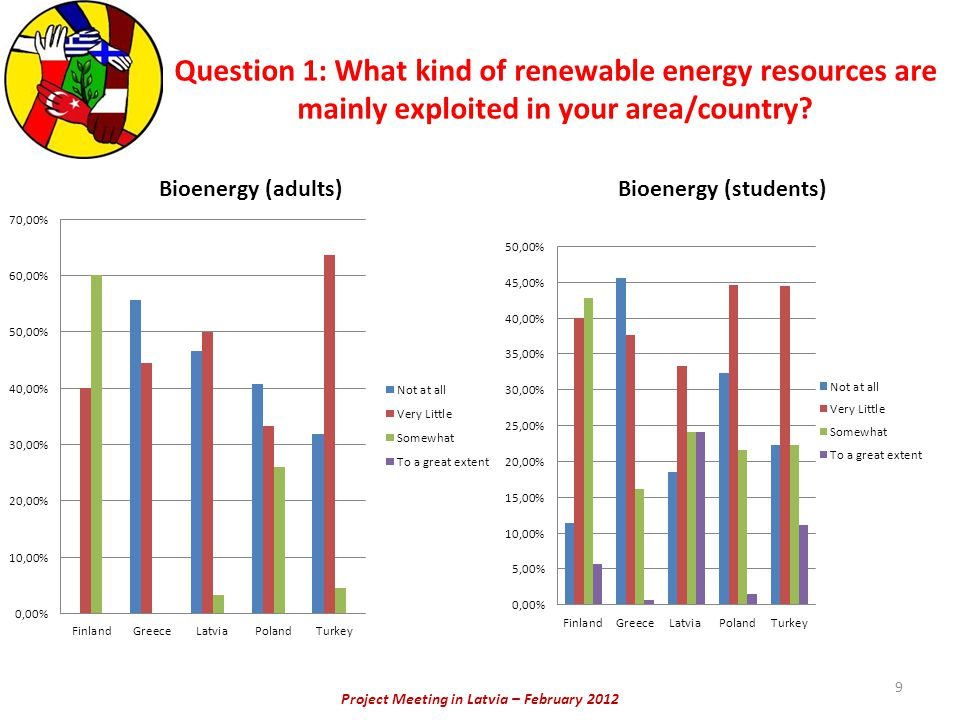 Project Meeting in Latvia – February 2012 Question 1: What kind of renewable energy resources are mainly exploited in your area/country? 9
