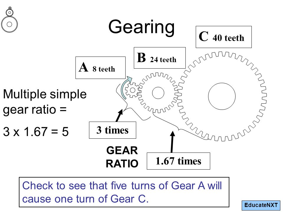 EducateNXT 3 times 1.67 times A 8 teeth B 24 teeth C 40 teeth GEAR RATIO Gearing Multiple simple gear ratio = 3 x 1.67 = 5 Check to see that five turns of Gear A will cause one turn of Gear C.