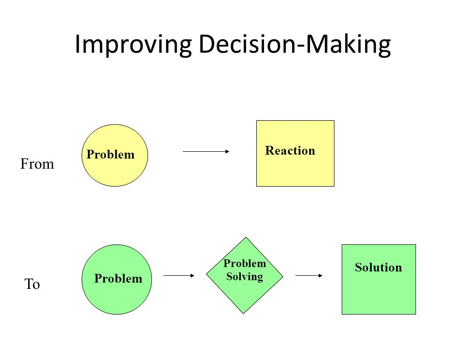 Improving Decision-Making Problem Reaction From To Problem Solving Solution