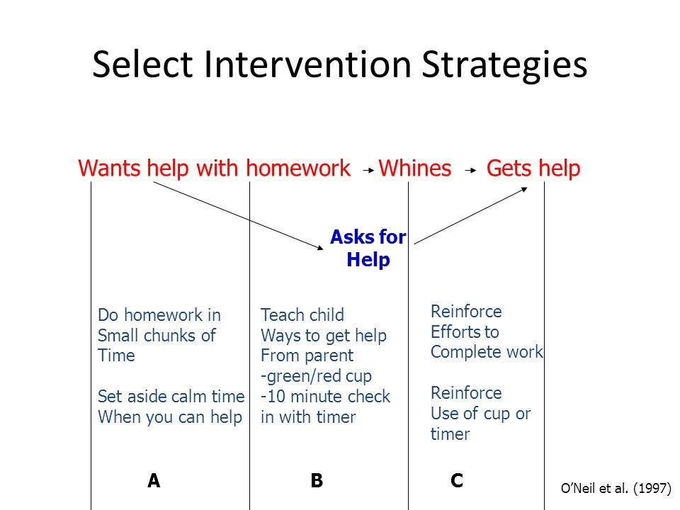 Select Intervention Strategies Wants help with homework Whines Gets help Asks for Help Do homework in Small chunks of Time Set aside calm time When you can help Teach child Ways to get help From parent -green/red cup -10 minute check in with timer Reinforce Efforts to Complete work Reinforce Use of cup or timer ONeil et al.