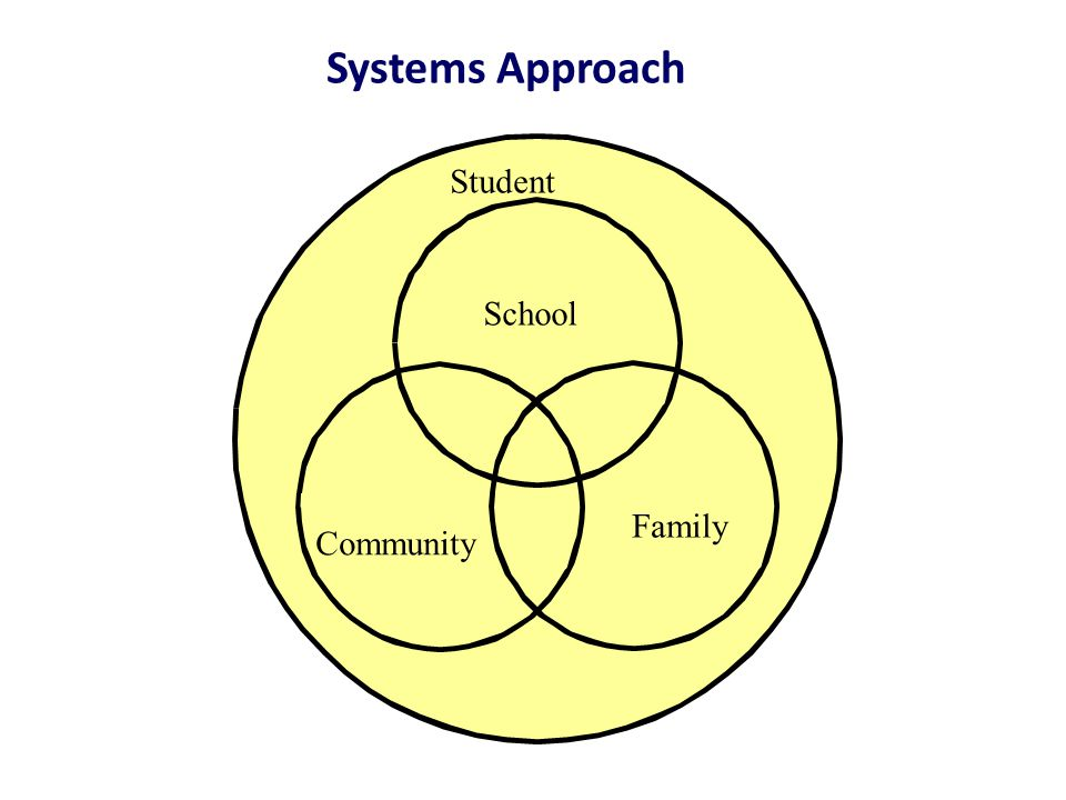 Systems Approach Student Family School Community