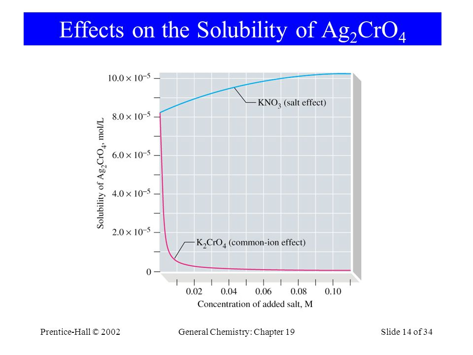 Prentice-Hall © 2002General Chemistry: Chapter 19Slide 14 of 34 Effects on the Solubility of Ag 2 CrO 4
