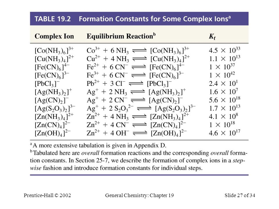 Prentice-Hall © 2002General Chemistry: Chapter 19Slide 27 of 34 Table 19.2 Formation Constants for Some Complex Ions