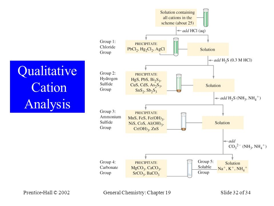 Prentice-Hall © 2002General Chemistry: Chapter 19Slide 32 of 34 Qualitative Cation Analysis