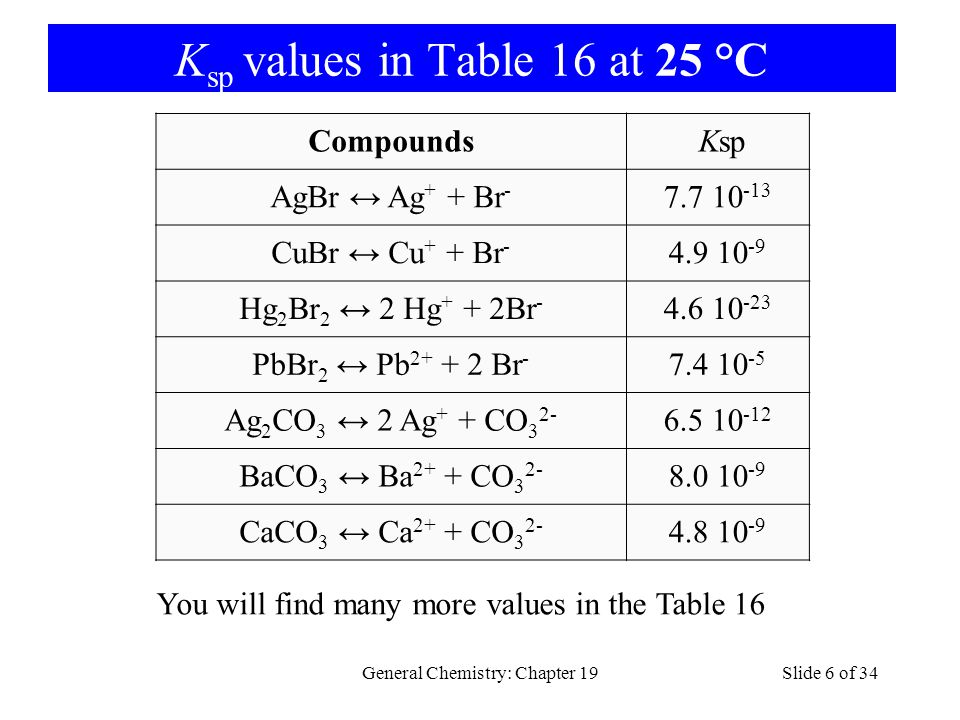 K sp values in Table 16 at 25 °C General Chemistry: Chapter 19Slide 6 of 34 Compounds Ksp AgBr Ag + + Br - 7.7 10 -13 CuBr Cu + + Br - 4.9 10 -9 Hg 2 Br 2 2 Hg + + 2Br - 4.6 10 -23 PbBr 2 Pb 2+ + 2 Br - 7.4 10 -5 Ag 2 CO 3 2 Ag + + CO 3 2- 6.5 10 -12 BaCO 3 Ba 2+ + CO 3 2- 8.0 10 -9 CaCO 3 Ca 2+ + CO 3 2- 4.8 10 -9 You will find many more values in the Table 16