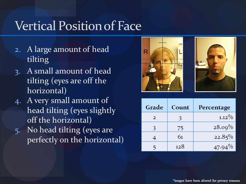Vertical Position of Face GradeCountPercentage 231.12% 37528.09% 46122.85% 512847.94% 2.A large amount of head tilting 3.A small amount of head tilting (eyes are off the horizontal) 4.A very small amount of head tilting (eyes slightly off the horizontal) 5.No head tilting (eyes are perfectly on the horizontal) *Images have been altered for privacy reasons